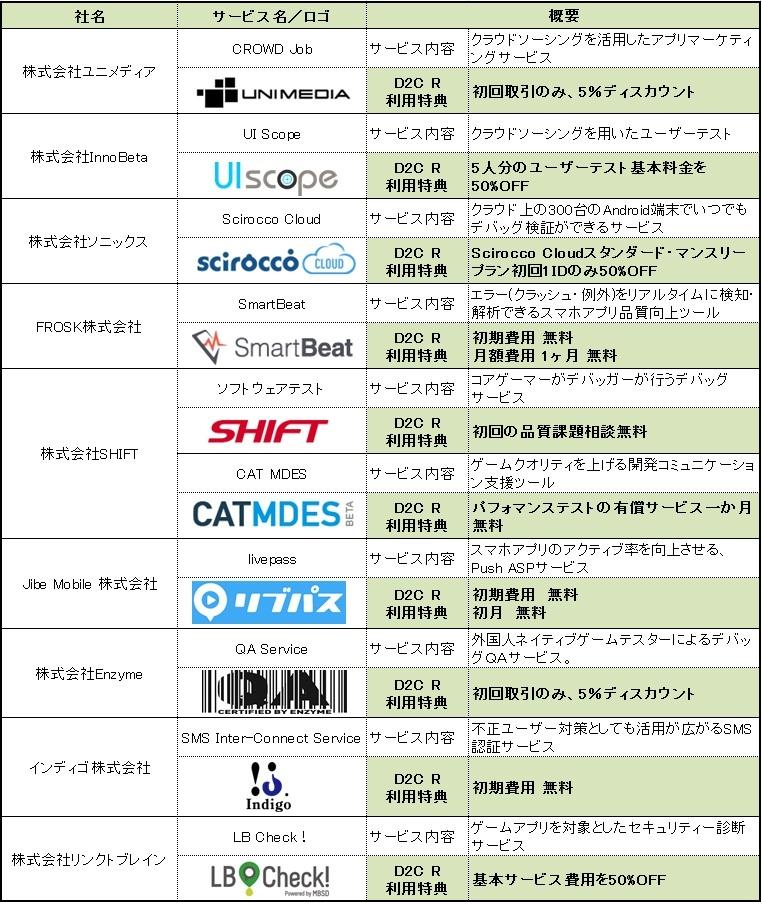 提携先企業一覧
