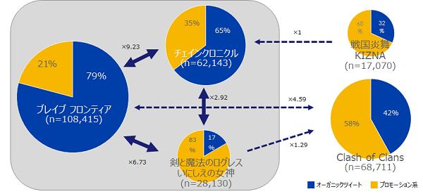 ゲームタイトル間のフォロワー数と相互フォローの関係性